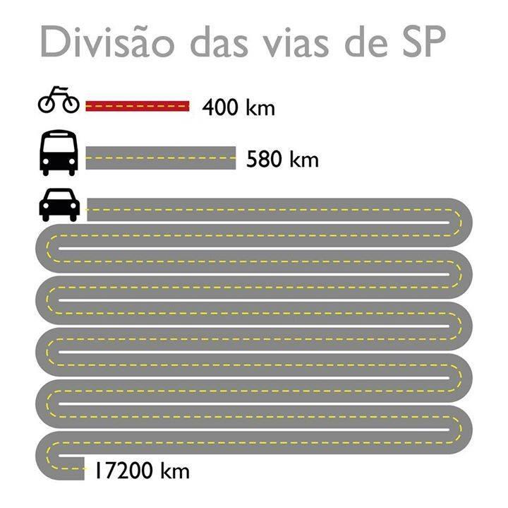 Divisão das vias de São Paulo